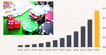 growth of gambling in India