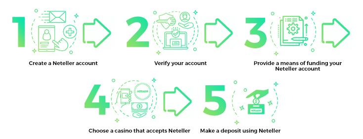 Neteller deposit money