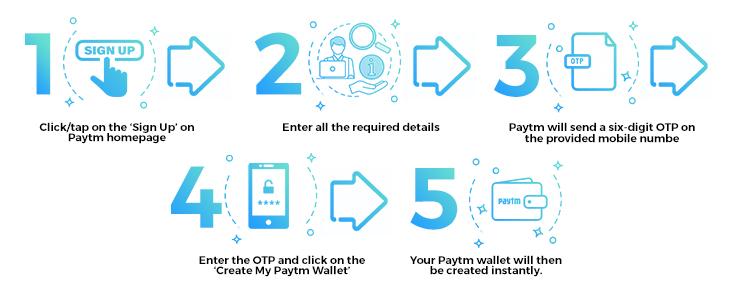paytm steps