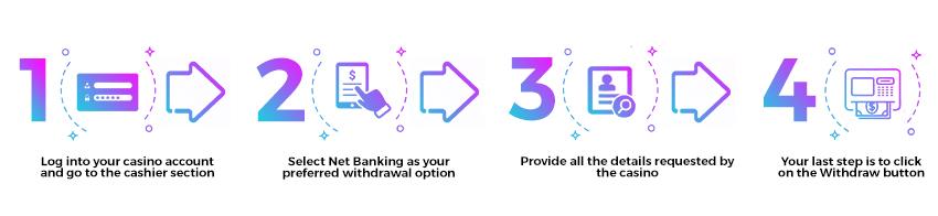netbanking steps